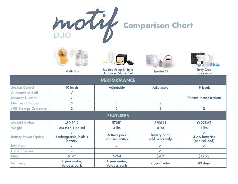 MotifDuo_ComparisonChart_8.17